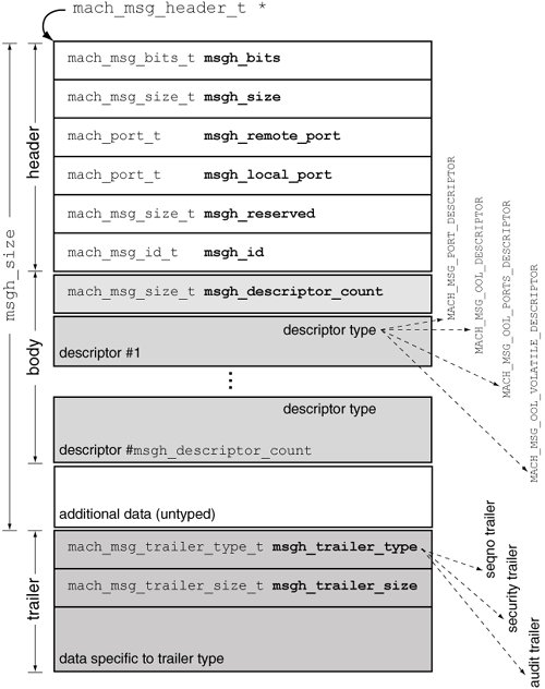 Mach message header structure